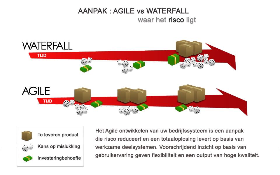 agilevswaterfall_trans